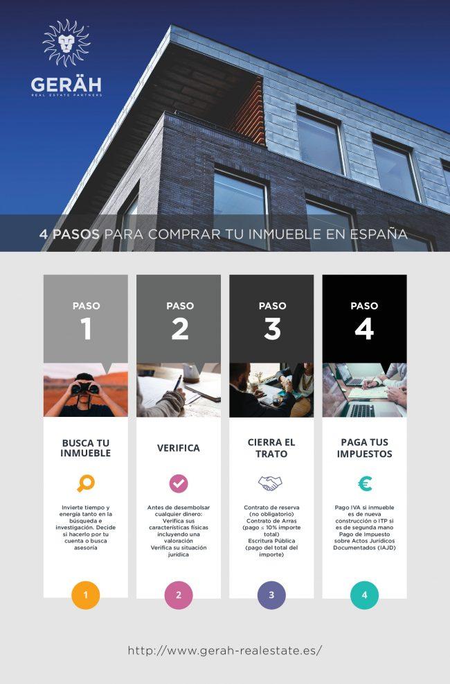 Gerah Real Estate Partners