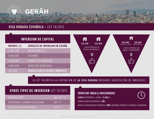 Gerah Real Estate Partners Golden visa